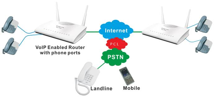 Basic schematic VoIP system